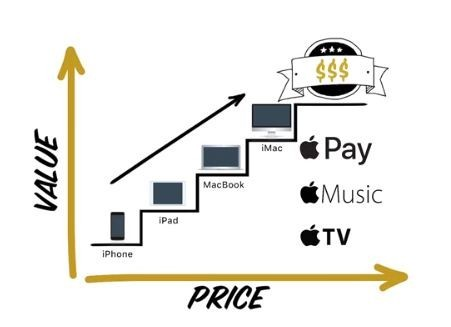 Apple's Value Ladder