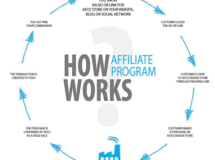 things to know about affiliate marketing opportunities