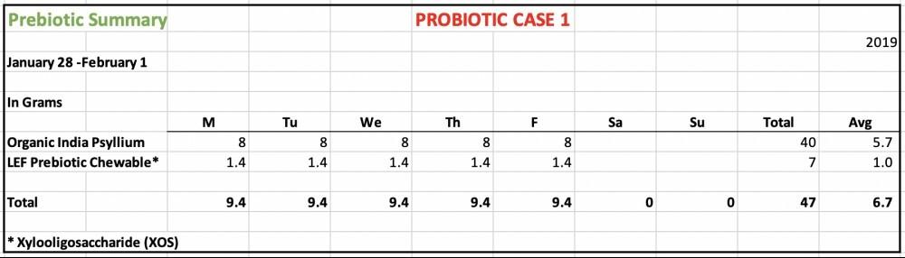Prebiotics 20190201