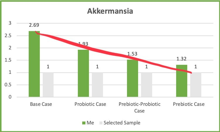 Akkermansia Prebiotic 20190322