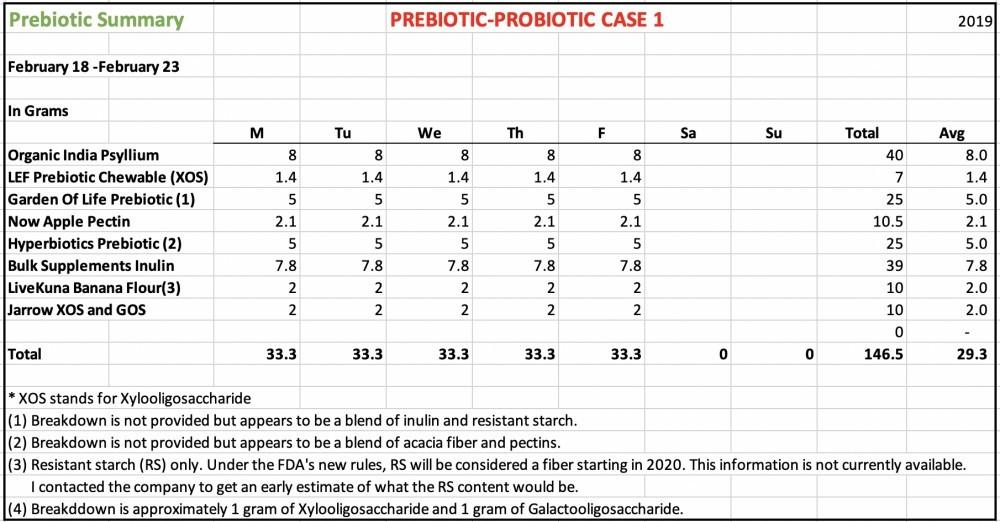 Prebiotics 20190223