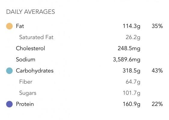 Diet 1-14-19-1-20-19