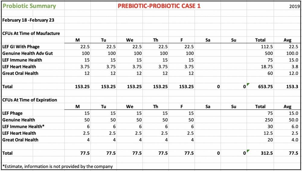 Probiotic 20190223