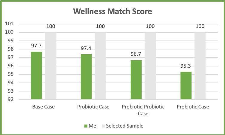 Prebiotic Wellness 20190322
