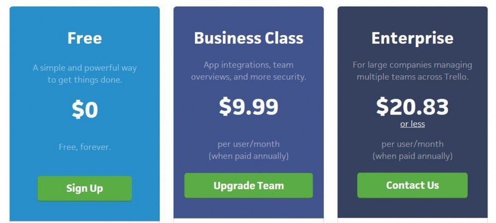 Trello Price points