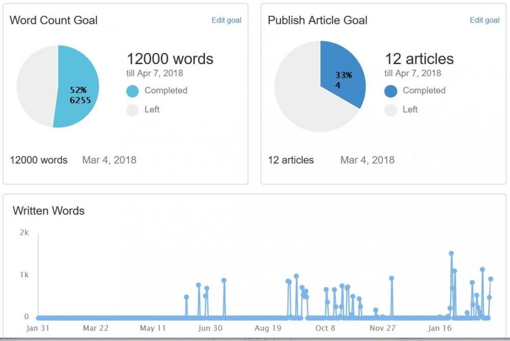 SiteContent Goals