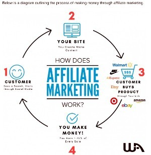Wealthy Affiliate Online Entrepreneur Certification Course How To Make Money Through Affiliate Marketing