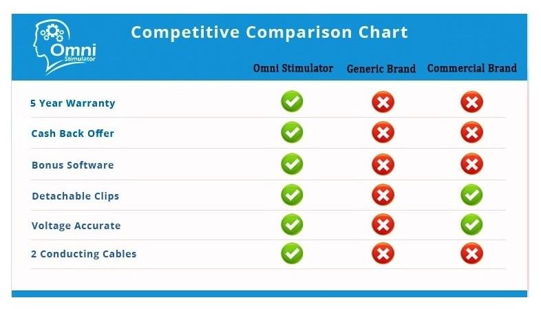 Omni stimulator compare