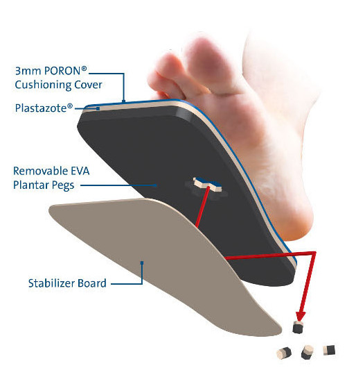 PegAssist Insole System in Action