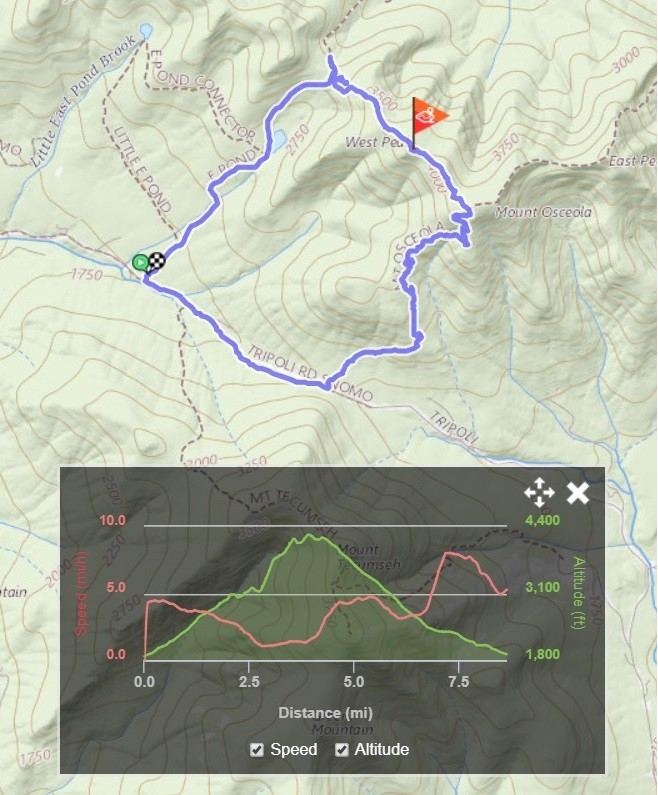 Topo map track