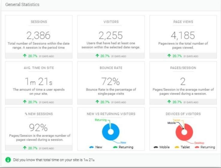 Analytify tracking stats