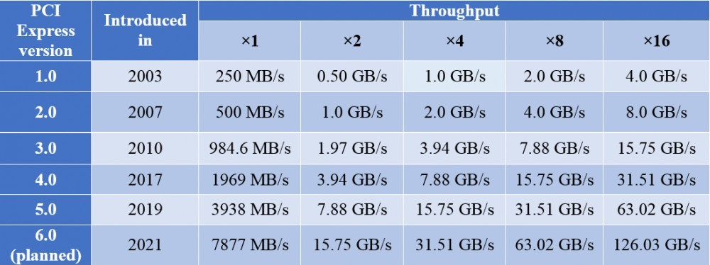 Table of transfer rates of different versions of PCIe.