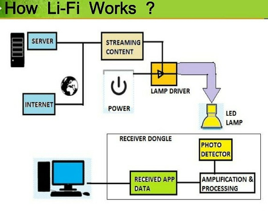 How does Li-Fi works