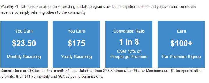 Wealthy Affiliate Program