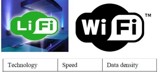 Wi-Fi--Li-Fi