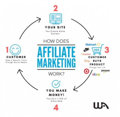 Wealthy Affiliate(Affiliate Marketing)