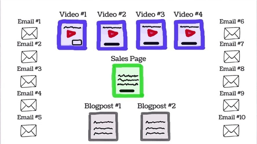 The Affiliate Product Launch Sequence