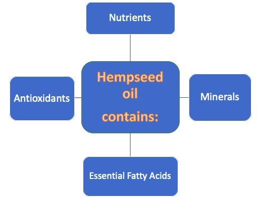 What Hemp Oil Contains