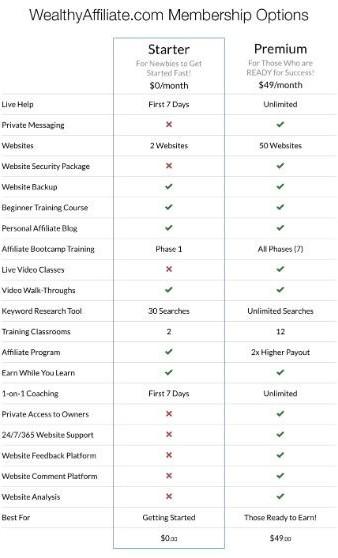 Starter versus Premium