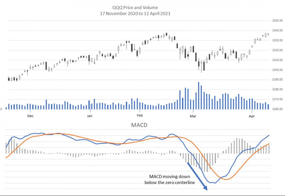 MACD increasing negative divergence