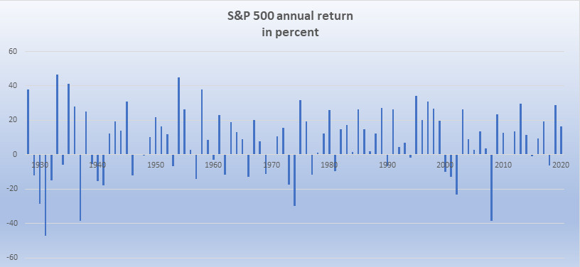 S & P 500 annual returns 1927 to 2020