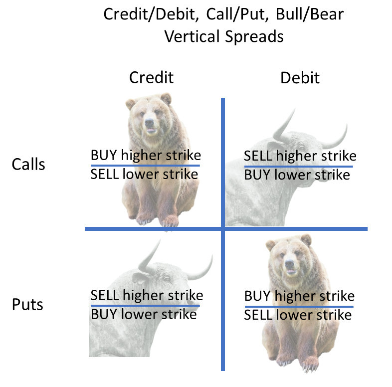 Credit vs debt vertical spreads