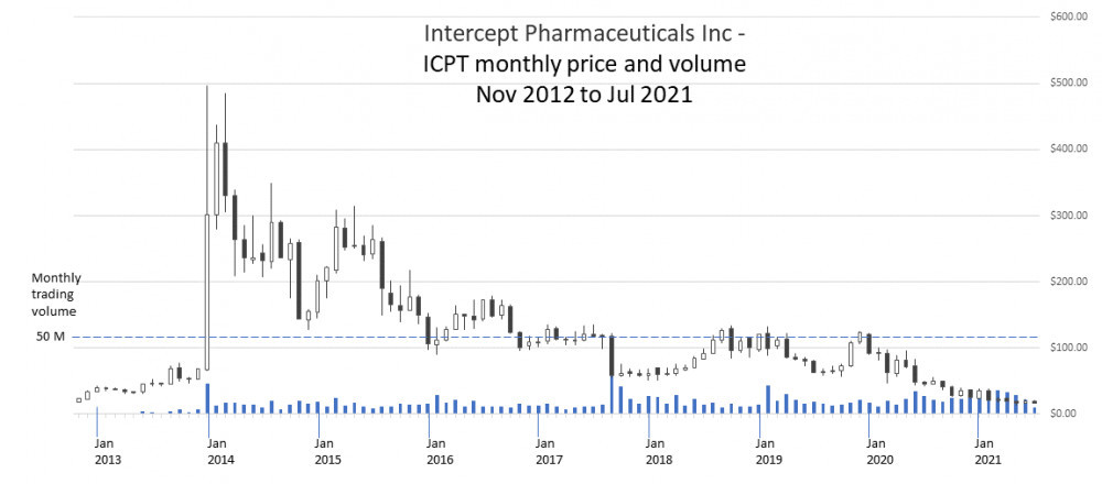 ICPT monthly price and volume chart Nov 2012 to Jul 2021