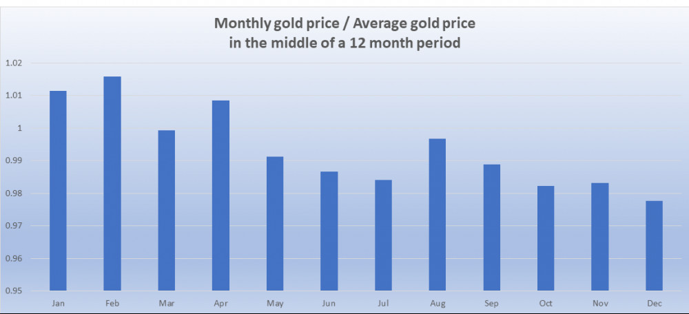 Monthly gold prices comparison