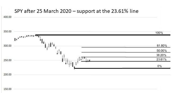 SPY Feb to March 2020 23.61pc support