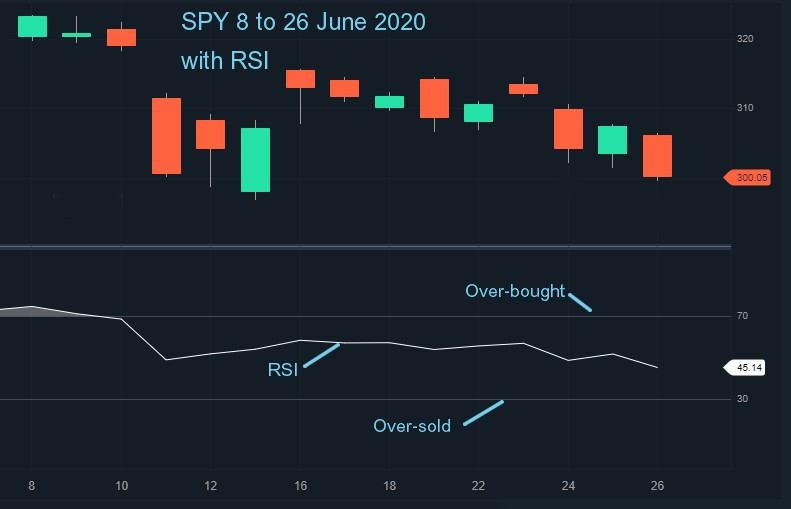 SPY with RSI