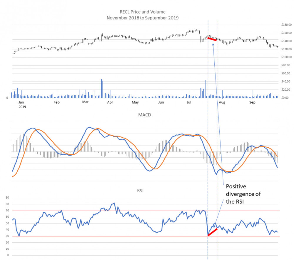 Positive divergence in the RSI