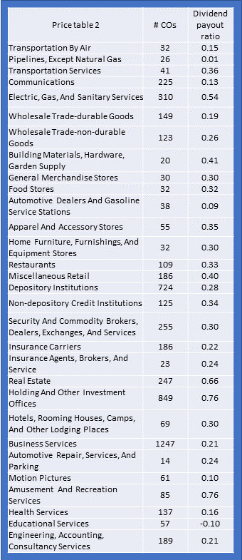 Dividend payout ratios all industries 2