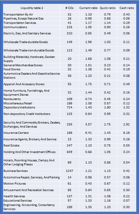 Liquidity ratios all industries 2