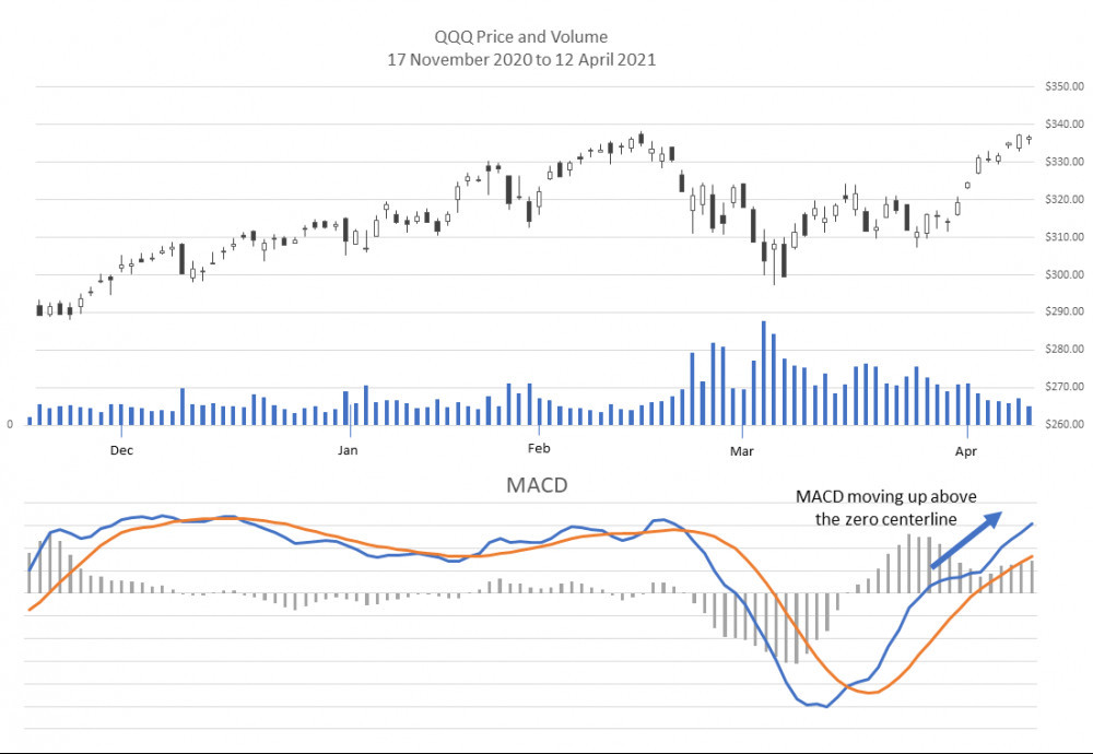MACD increasing positive divergence