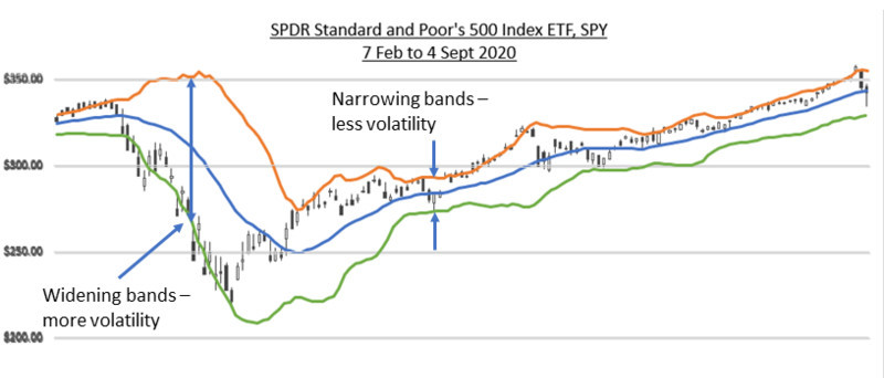 SPY 7 Feb to 4 Sep 2020 w Bollinger Bands 2