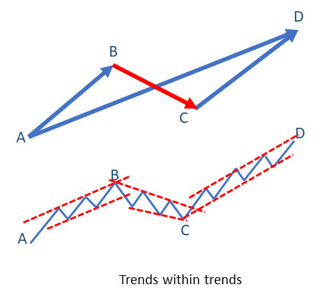 Price trends within trends