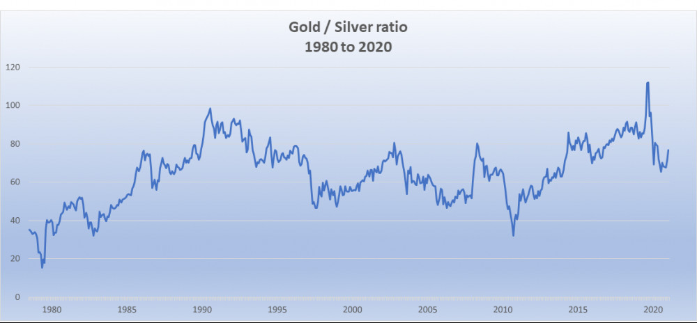Gold silver price ratio 1980 to 2020