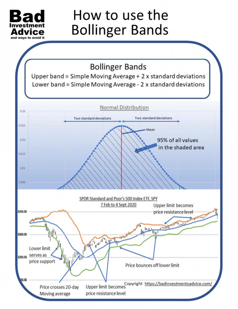 Use Bollinger bands effectively
