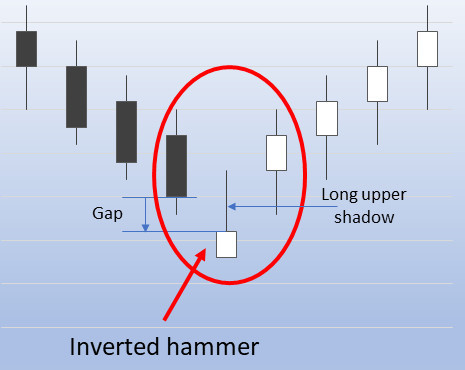 Inverted hammer