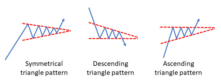 Symmetrical descending and ascending triangles