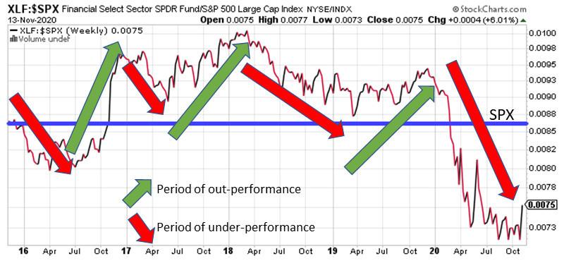 XLF relative performance to SPX last 200-days