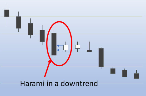 Harami in a downtrend