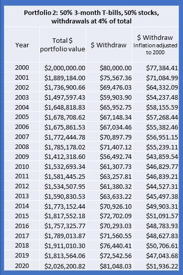 Retirement portfolio 2a performance 2000 to 2020