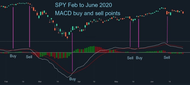 SPY Feb to June 2020 MACD buy and sell