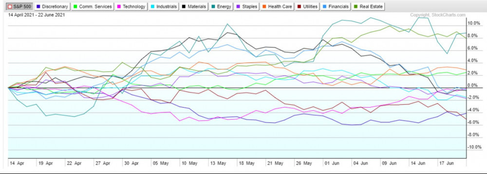 S and P 500 sectors comparative performance mid April to mid June 2021