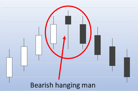 Bearish hanging man