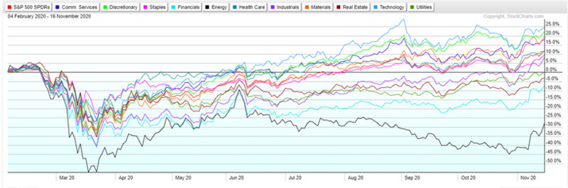 Market sectors 200-day comparative performance