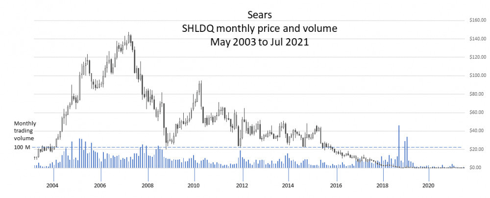 Sears monthly price and volume chart May 2003 to Jul 2021