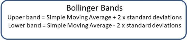 Bollinger bands definition