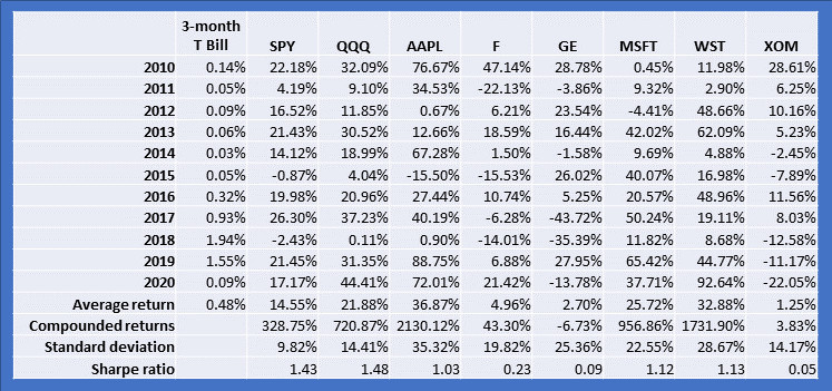 ETFs and stocks Sharpe ratio comparison